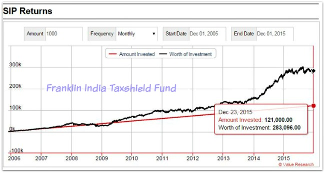 Franklin India Taxshield ELSS fund SIP returns last 10 years pic