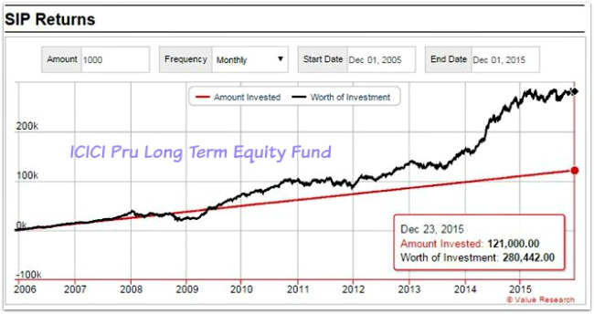 ICICI Prudential Long Term Equity ELSS fund SIP returns last 10 years pic