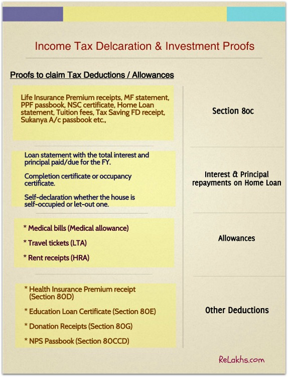 Income tax declartion investment proofs list