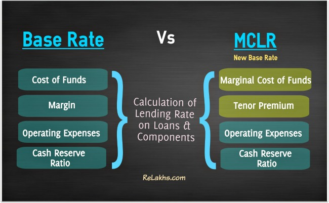 MCLR Vs Base Rate on bank Loans pic