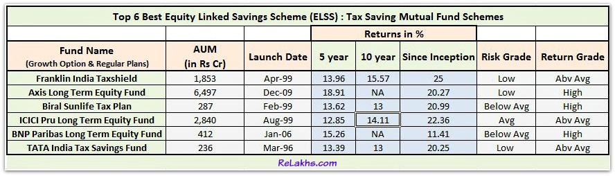 Top 6 Best Elss tax saving mutual fund schemes for sip lump sum investments pic