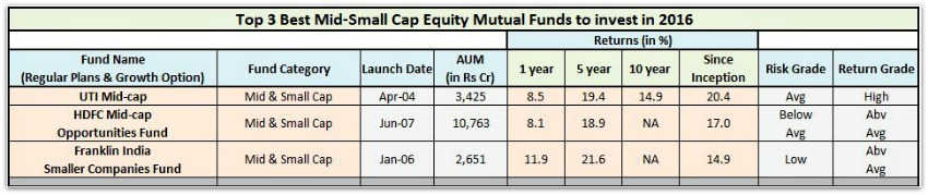 Top Best Mid Small Cap Equity Mutual Funds 2016 pic