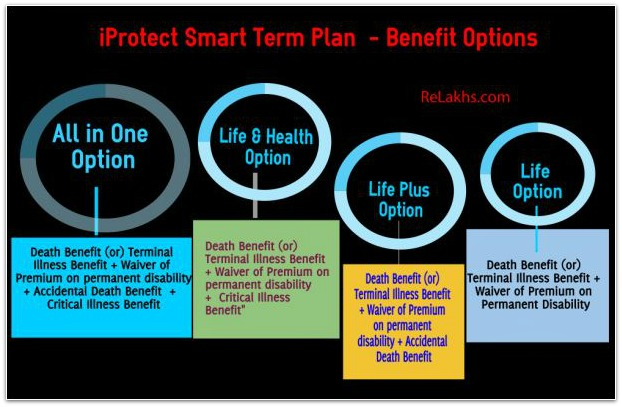 icici prudential iprotect smart term insurance plan benefit options life life plus health pic