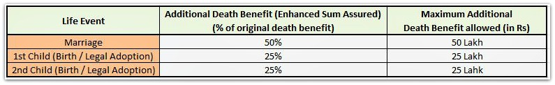 Universal Life Insurance Death Benefit Options