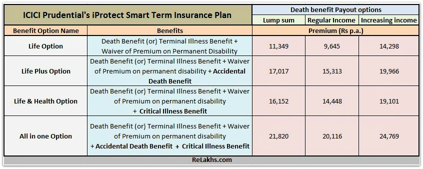 icici prudential iprotect smart term plan premium table various options pic