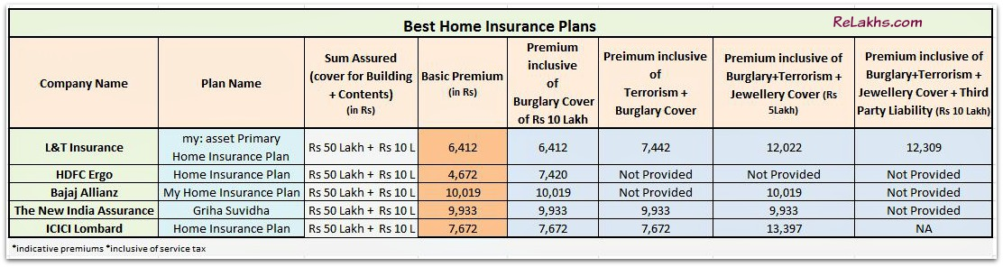 Comparison Of Top Best Home Insurance Plans In India