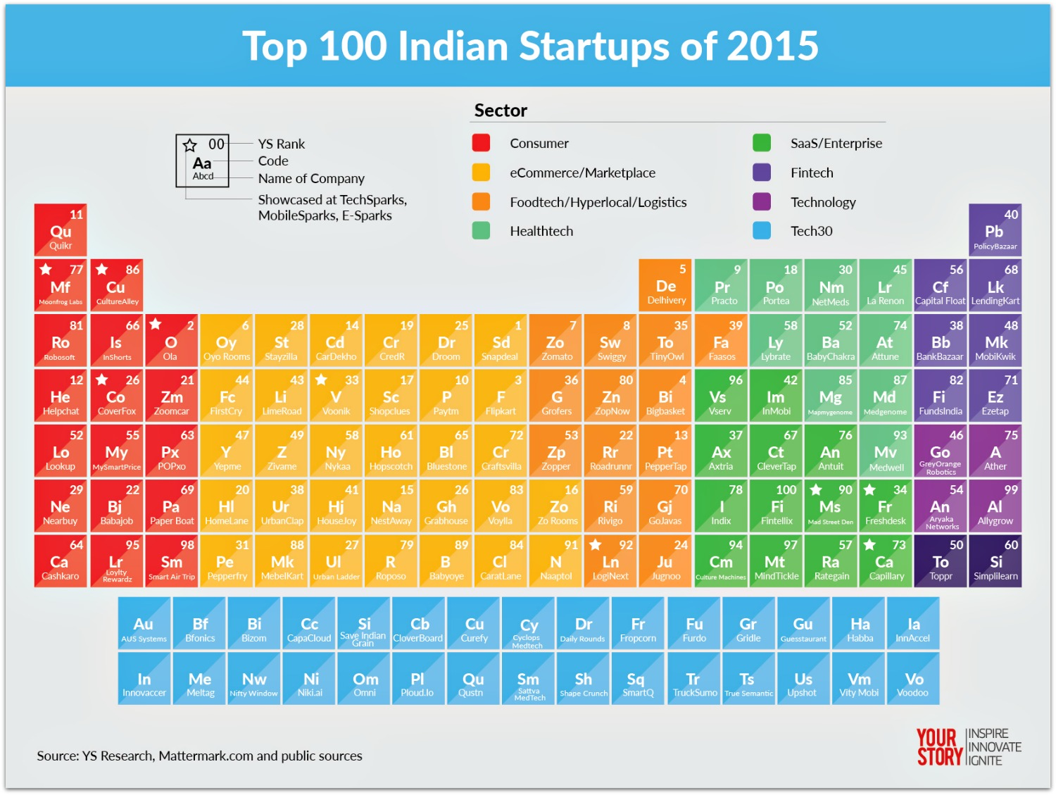 Best Top 100 Startup Companies in India 2015 2016 pic