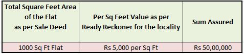 Householders insurance policy sum assured calculation on agreed basis