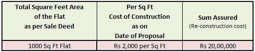 Householders insurance policy sum assured calculation on reinstatment cost of construction basis