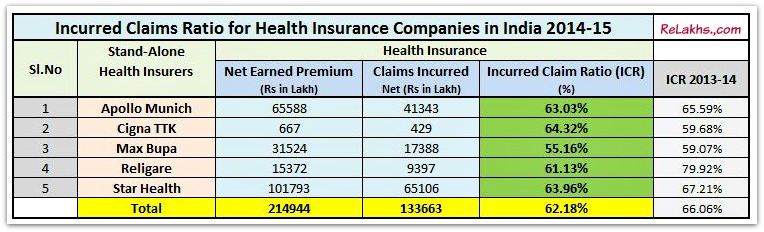 IRDA Latest Incurred Claim Ratio of stand alone specialised Health Insurance Companies in India for 2014-2015 pic