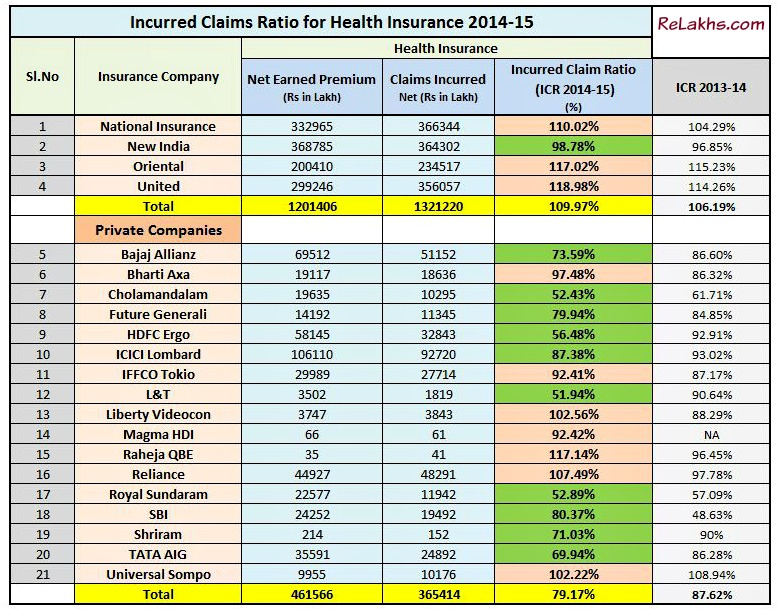 IRDA's Latest Incurred Claim Ratio of Health Insurance Companies in India for 2014-2015 pic