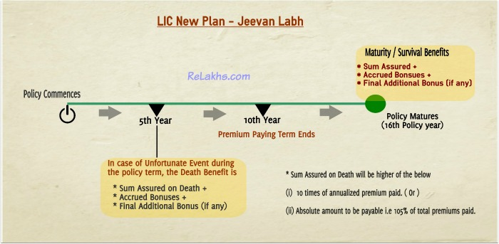 LIC Jeevan Labh benefits illustration example pic