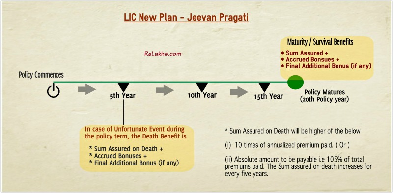 LIC Jeevan Pragati Maturity illustration example pic
