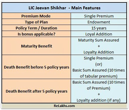 LIC Jeevan Shikhar LIC new endowment plan 837 2016 features pic