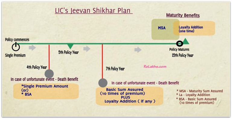 LIC Jeevan Shikhar Plan example benefits illustration pic