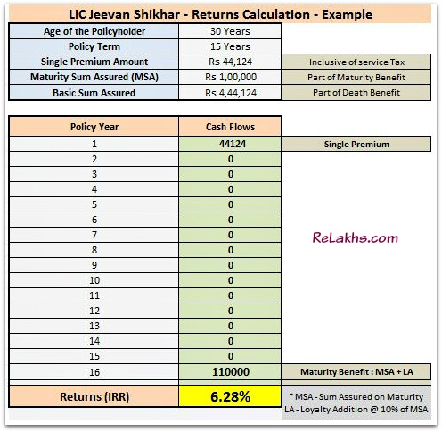 LIC Jeevan Shikhar plan Returns calculation maturity amount calculation with loyalty addition pic