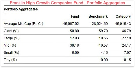 Mutual Fund categories Diversified fund franklin high growth portfolio allocation pic