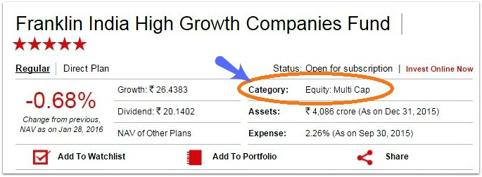 Mutual Fund categories based on market cap - Multicap funds pic