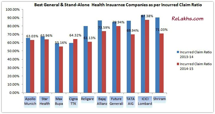 Top 10 Best Health Insurance Companies in India as per Incurred Claim Ratio 2014-15 pic