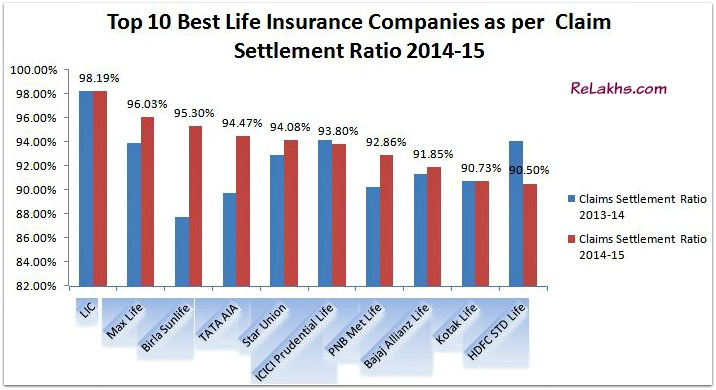 CLAIM SETTLEMENT RATIO 2014-15 Top 10 Best Life Insurance Companies as per IRDA Claim Settlement Ratio 2014-15 pic