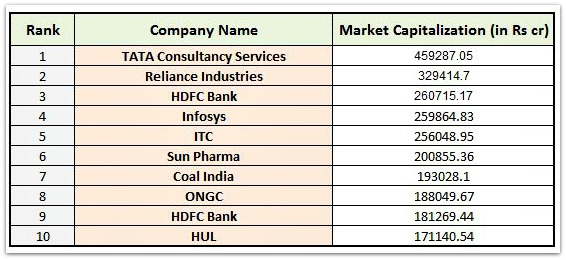 top 10 companies by market capitalization 2016 pic