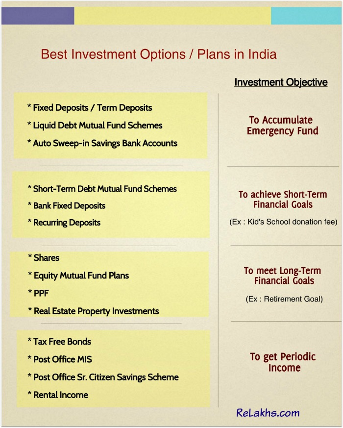 Best Investment options avenues plans in India pic