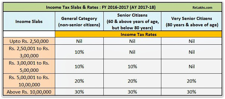 Income Tax Slab Rates for FY 2016-17 AY 2017-18 pic