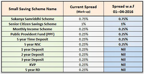 Small Saving Schemes Interest rates 2016 Spread mark up new norms 01April2016 pic
