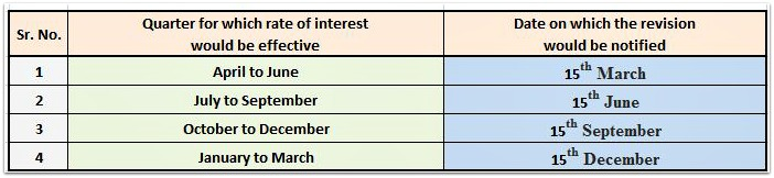 Small Saving Schemes interest rate revision quarterly basis FY 2016 2017 pic