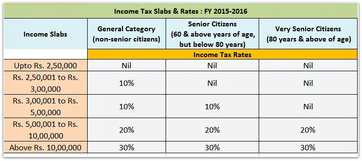 Income tax Rates for FY 2015-16 AY 2016-17 for all categories