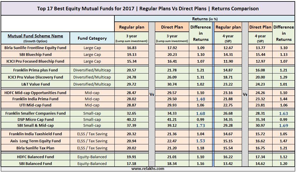 Mutual Fund Direct Plans Vs Regular Plans returns comparison best direct mutual fund schemes 2017