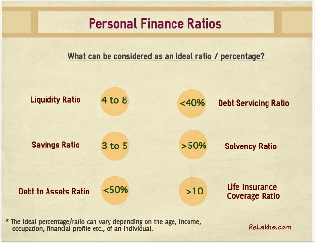 Personal Finance Ratios Financial Planning Ratios pic