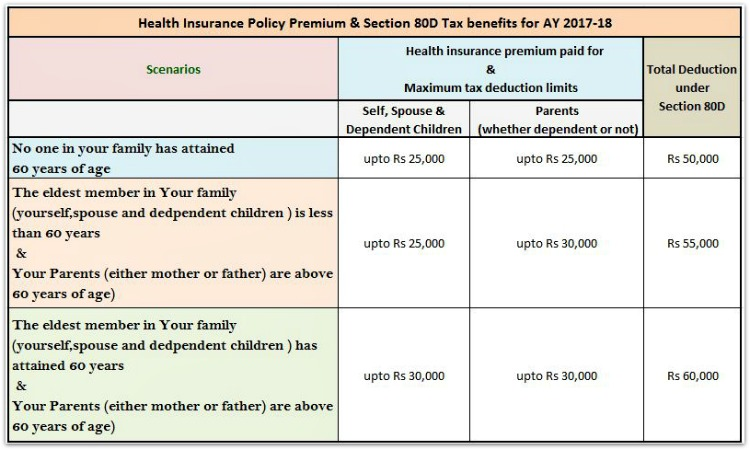 Section 80D Health insurance premium Income Tax Deductions FY 2016-17 pic