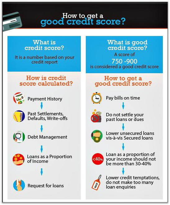 Settling Credit Card Dues Loan Dues How to improve CIBIL Score Credit Score pic