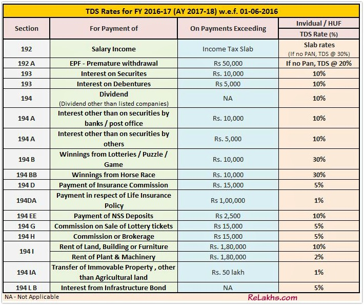 Tax Deducted at Source latest new TDS Rates Chart for FY 2016-17 AY 2017-18 pic
