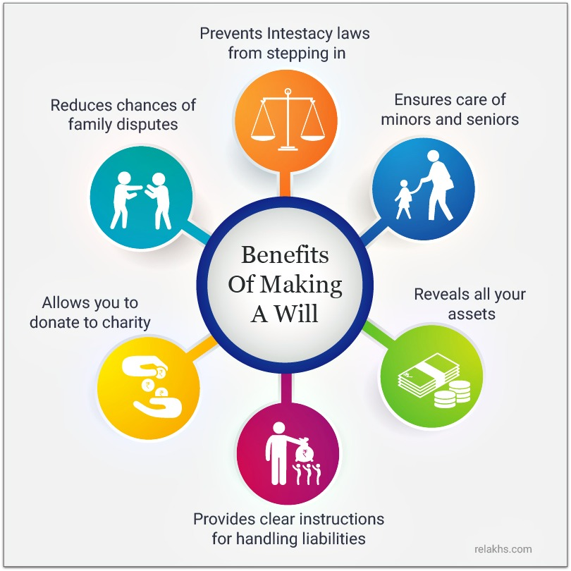 Benefits of making a WILL