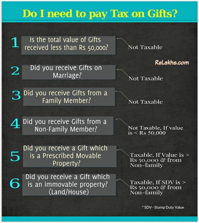 Gift & Income Tax Implications - Checklist - Are Gifts Taxable in india pic