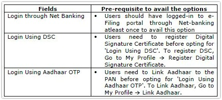 Income Tax efiling account E-filing Vault pre-requisites pic
