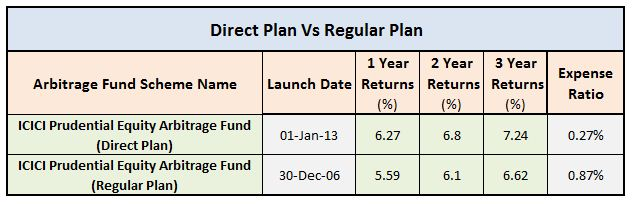 Arbitrage Funds Regular plan Vs Direct plan Return comparison icici pru equity arbitrage fund