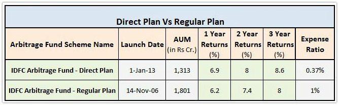 Arbitrage Funds Regular plan Vs Direct plan Return comparison pic