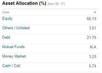 Asset allocation fund portfolio ICICI Prudential Equity Arbitrage Fund 2017