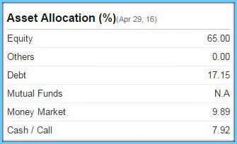 Asset allocation fund portfolio ICICI Prudential Equity Arbitrage Fund pic