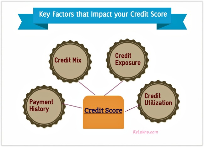 Credit Score Components Weightages Important Factors pic