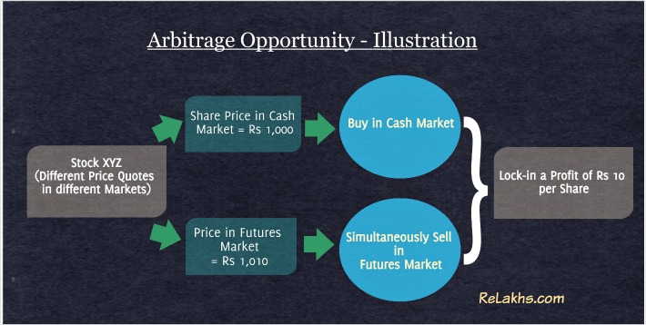 How do Arbitrage Funds work Illustration Example Arbitrage opportunity pic
