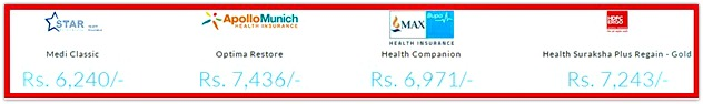 Premiums of health insurance plans india