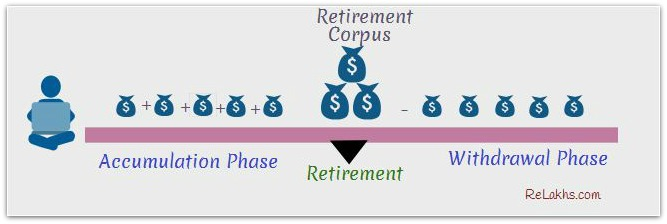 Stages or Phases of Retirement Planning pic