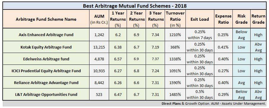 Top Performing Best Arbitrage Funds Mutual Fund Schemes 2018 India low risk arbitrage funds equity savings hybrid funds