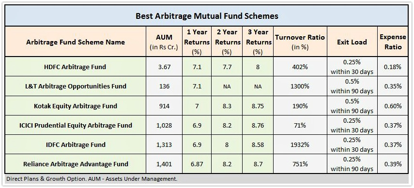 Top Performing Best Arbitrage Funds Mutual Fund Schemes India pic
