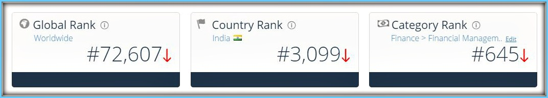 similarweb website rank relakhs global rank india rank pic