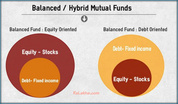 Balanced Mutual Funds Hybrid Equity oriented Debt Oriented Mutual Fund Schemes